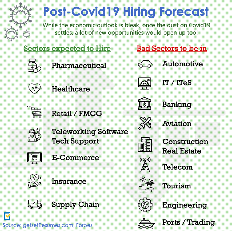 Covid19 Aftermath - Hiring Outlook 2020 by Get Set Resumes
