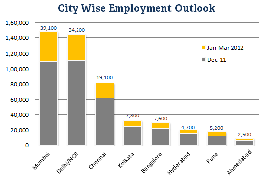 Citywise Employment chart 2012 - getsetresumes.com