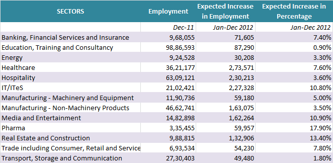 Employment Outlook 2012 - getsetresumes.com
