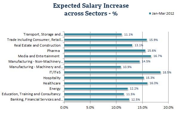 Salaries 2012 - getsetresumes.com