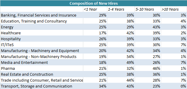 Composition of new Hires - 2012 - getsetresumes.com